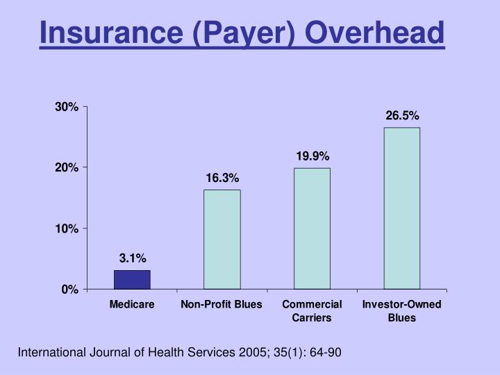 Insurance (Payer) Overhead