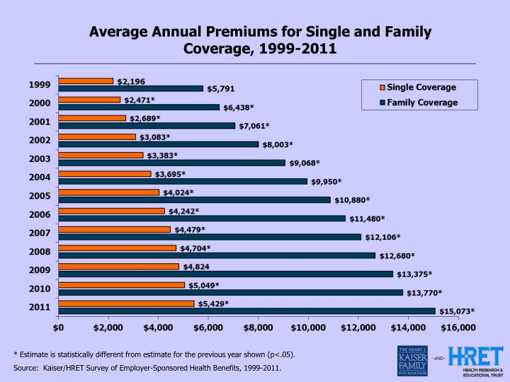Average Annual Premiums for Single and Family Coverage, 1999-2011