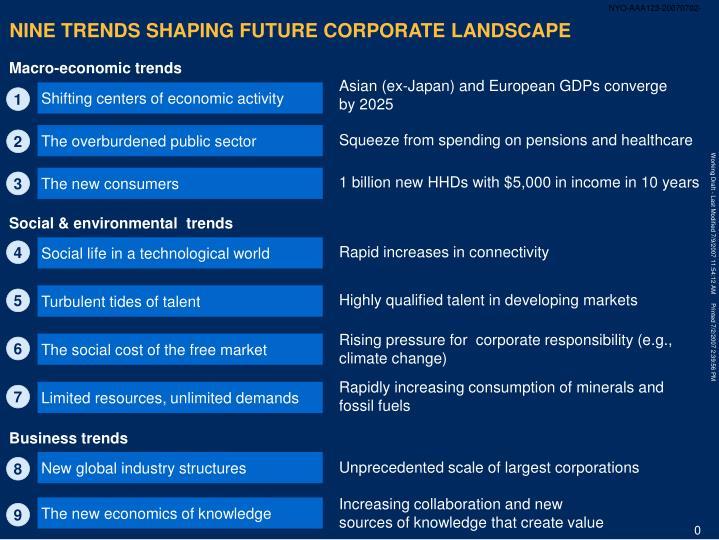 Nine trends shaping future corporate landscape