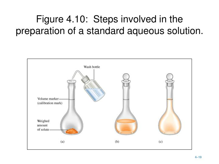 Figure 4.10:  Steps involved in the preparation of a standard aqueous solution.