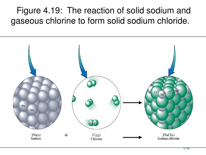 Figure 4.19:  The reaction of solid sodium and gaseous chlorine to form solid sodium chloride.