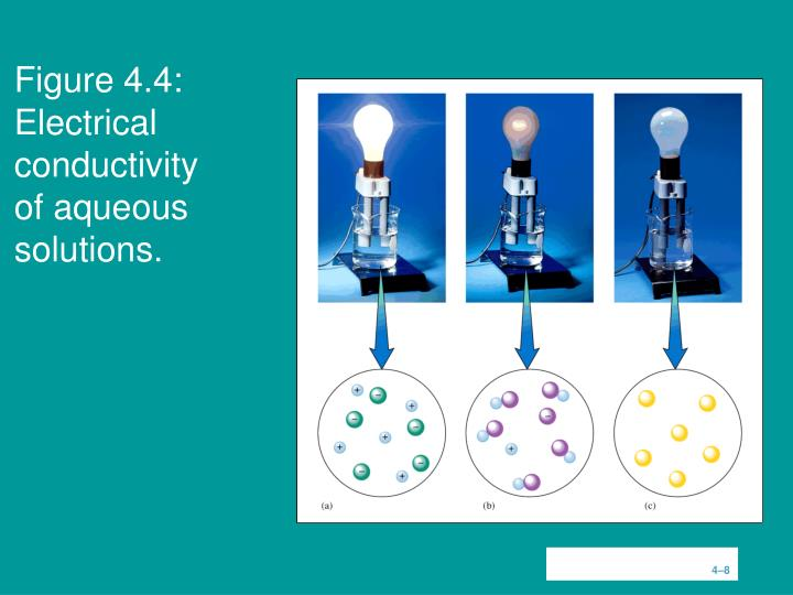 Figure 4.4:  Electrical conductivity of aqueous solutions.