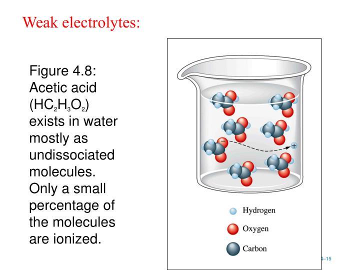 Figure 4.8:  Acetic acid (HC