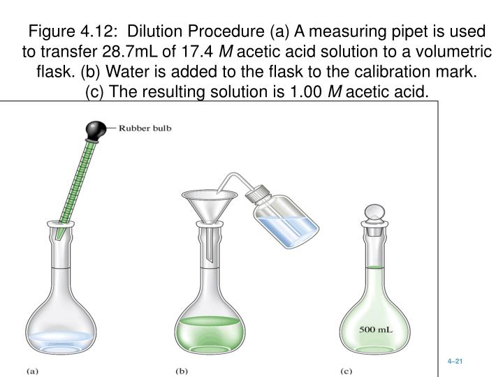 Figure 4.12:  Dilution Procedure (a) A measuring pipet is used
