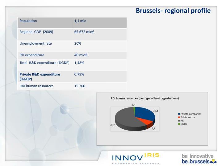 Brussels- regional profile
