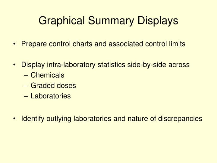 Graphical Summary Displays