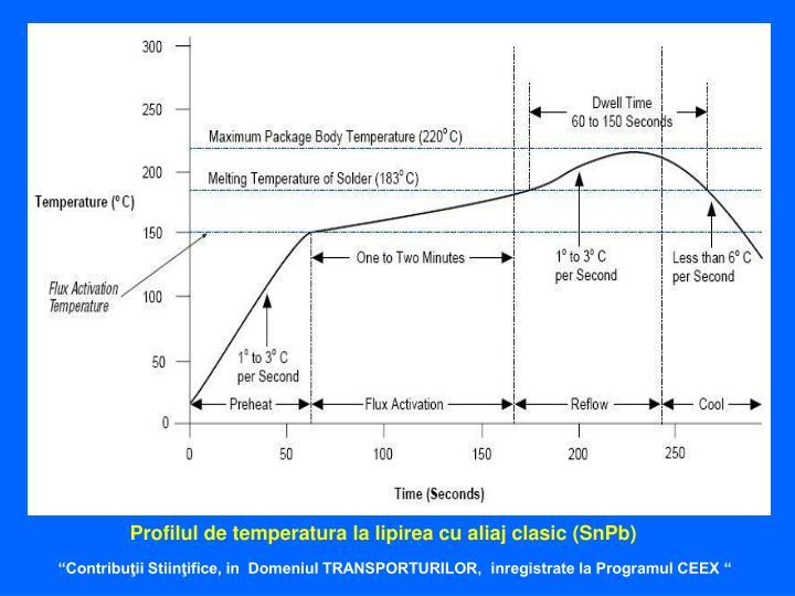 Profilul de temperatura la lipirea cu aliaj clasic (SnPb)