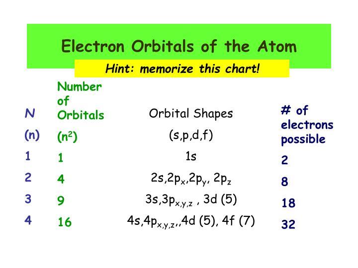 Electron Orbitals of the Atom