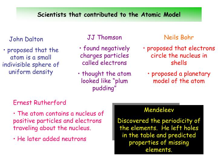 Scientists that contributed to the Atomic Model