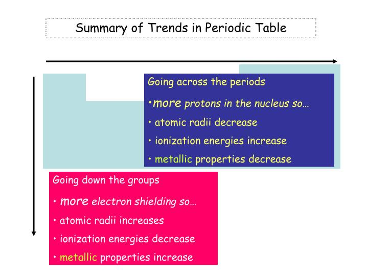 Summary of Trends in Periodic Table