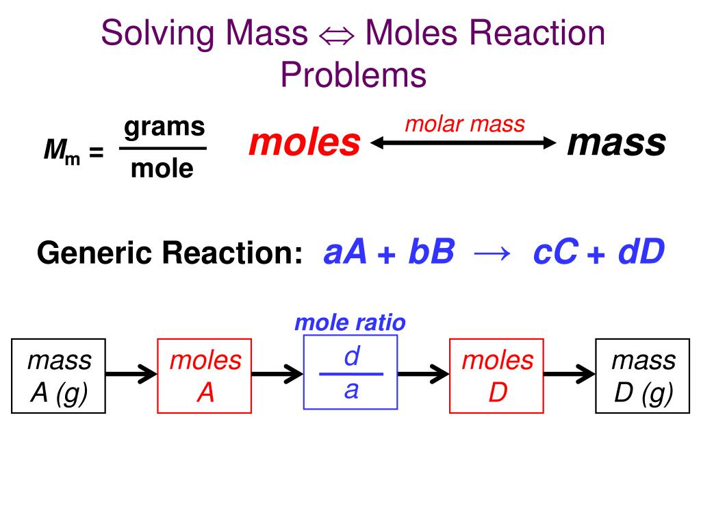 Ppt Solving Mass Moles Reaction Problems Powerpoint