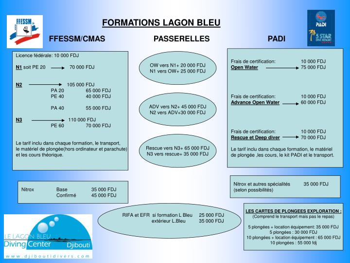 Formations lagon bleu