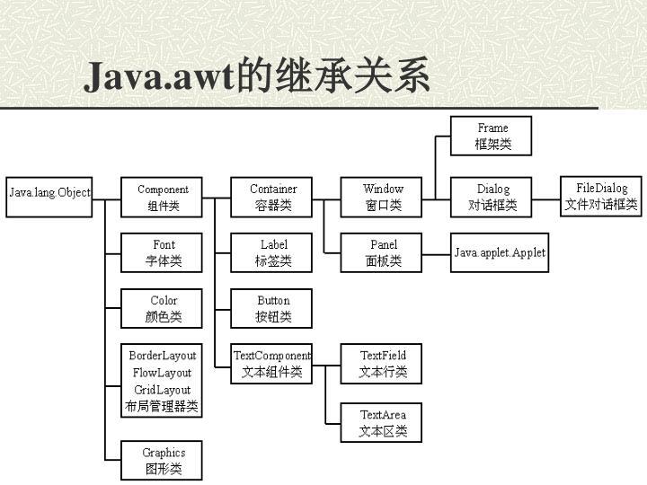 Java.awt