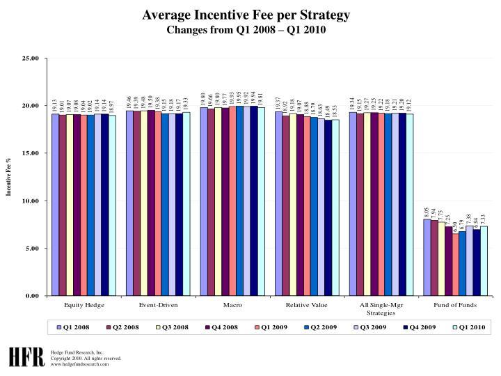 Average Incentive Fee per Strategy