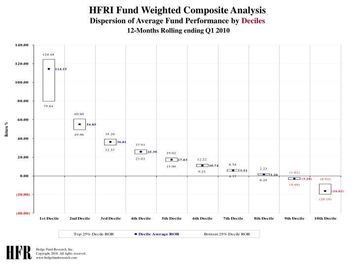 HFRI Fund Weighted Composite Analysis