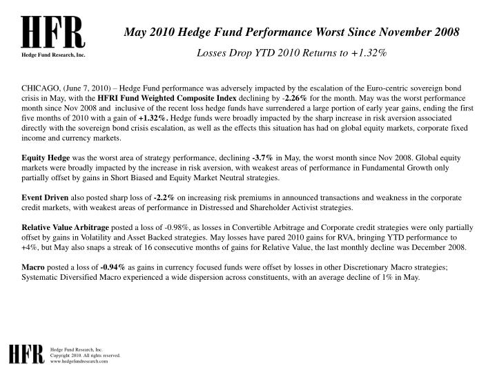 May 2010 Hedge Fund Performance Worst Since November 2008
