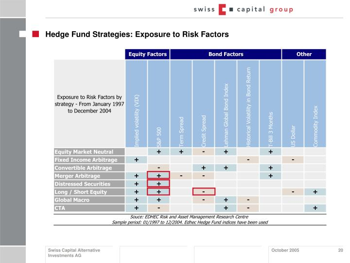 Hedge Fund Strategies: Exposure to Risk Factors
