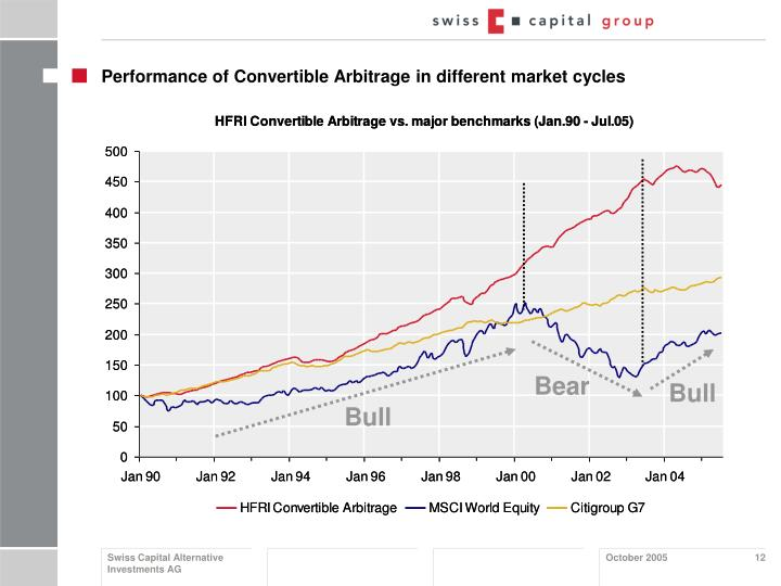 Performance of Convertible Arbitrage in different market cycles