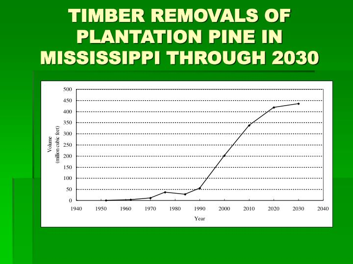 TIMBER REMOVALS OF PLANTATION PINE IN MISSISSIPPI THROUGH 2030