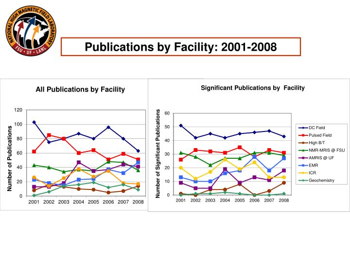 Publications by Facility: 2001-2008