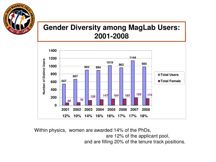 Gender Diversity among MagLab Users: 2001-2008