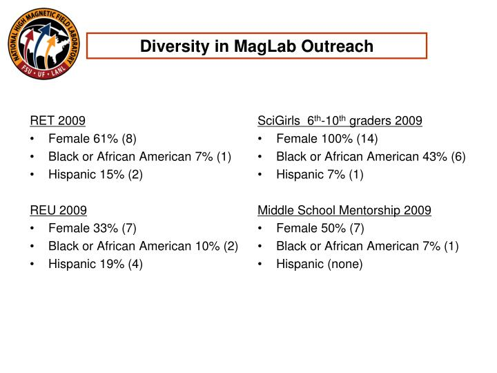 Diversity in MagLab Outreach