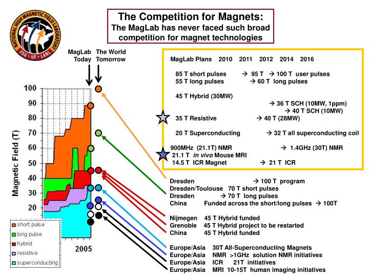 The Competition for Magnets:
