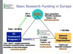 basic research funding in europe1