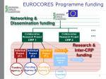 eurocores programme funding