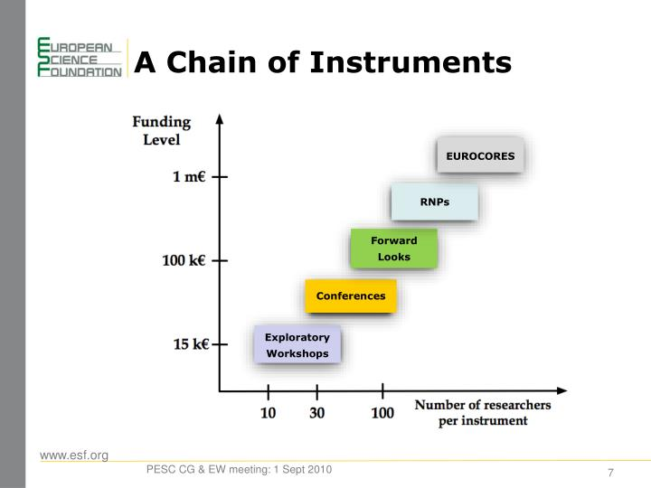A Chain of Instruments