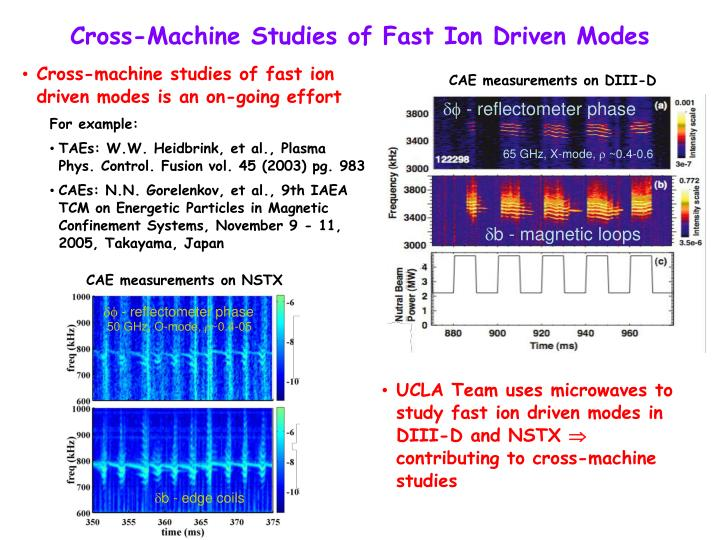 UCLA Team uses microwaves to study fast ion driven modes in DIII-D and NSTX