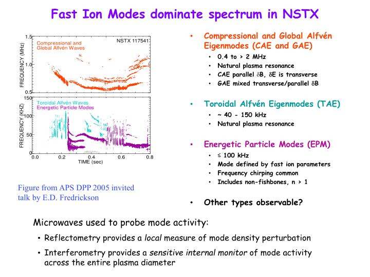 Fast ion modes dominate spectrum in nstx