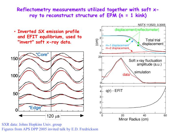 Reflectometry measurements utilized together with soft x-ray to reconstruct structure of EPM (n = 1 kink)