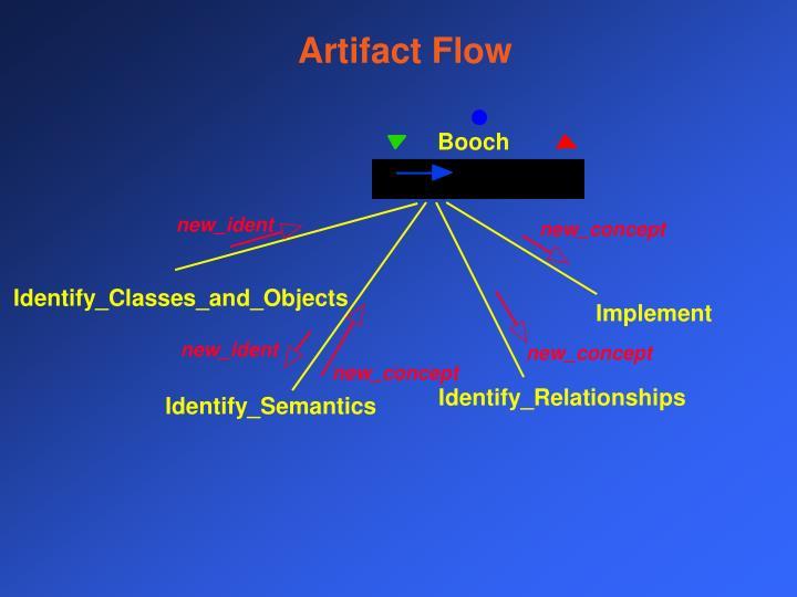 Artifact Flow