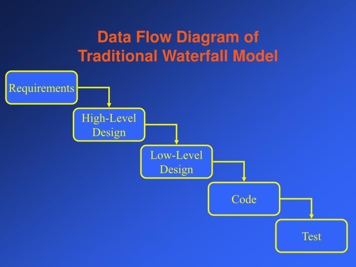 Data Flow Diagram of