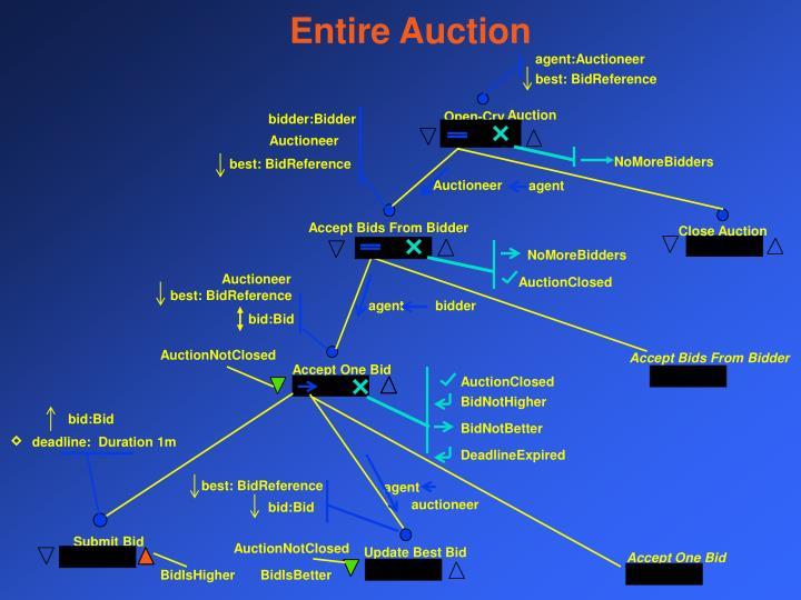 agent:Auctioneer