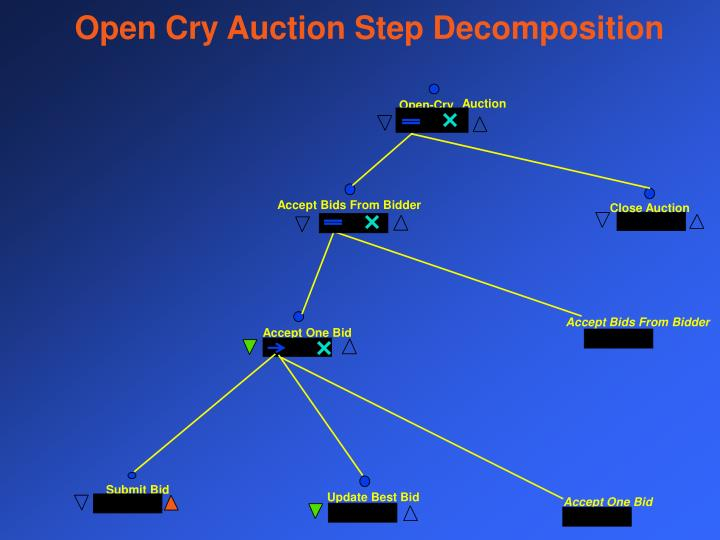 Open Cry Auction Step Decomposition