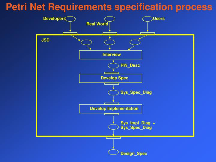 Petri Net Requirements specification process
