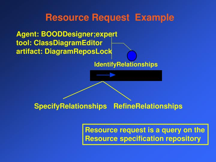 Resource Request  Example