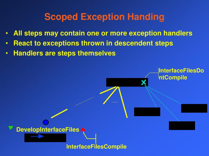 Scoped Exception Handing