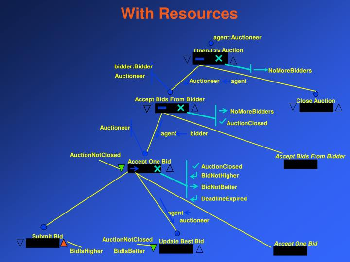 With Resources