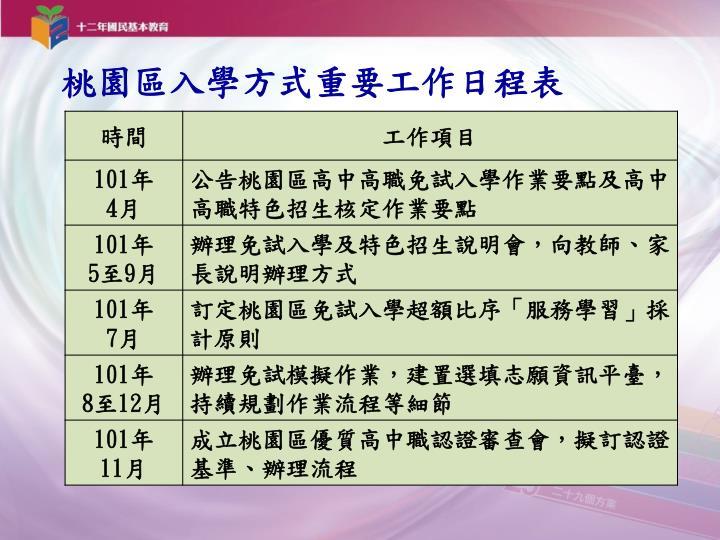 桃園區入學方式重要工作日程表