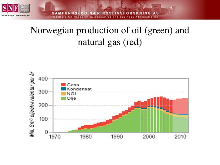 Norwegian production of oil (green) and natural gas (red)