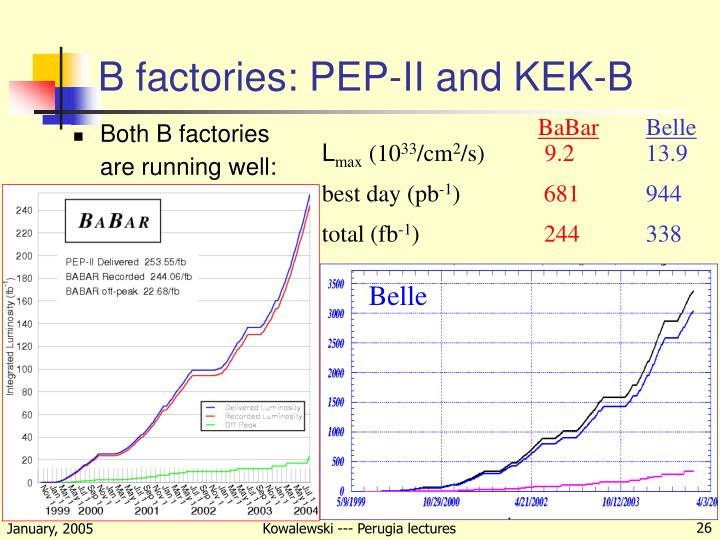 B factories: PEP-II and KEK-B