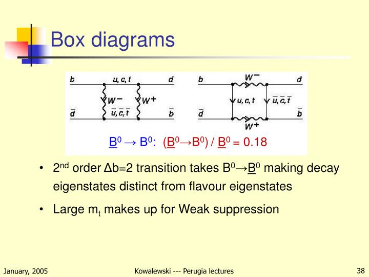 Box diagrams