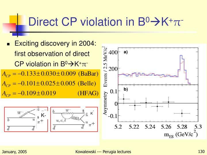 Direct CP violation in B