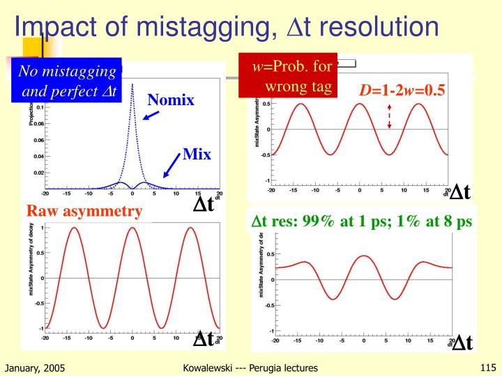 Impact of mistagging,
