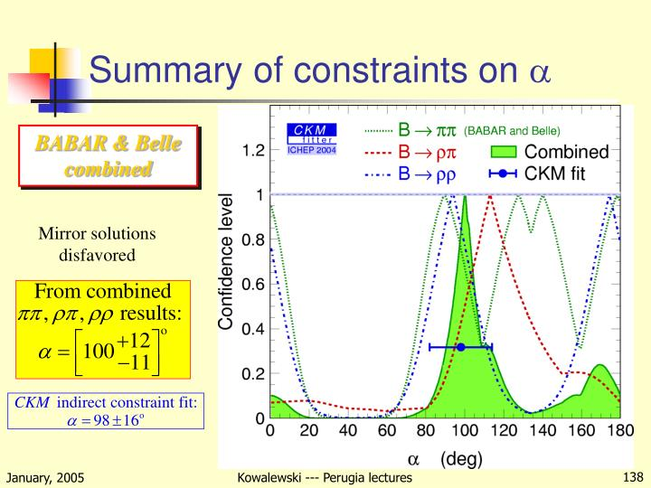 Summary of constraints on