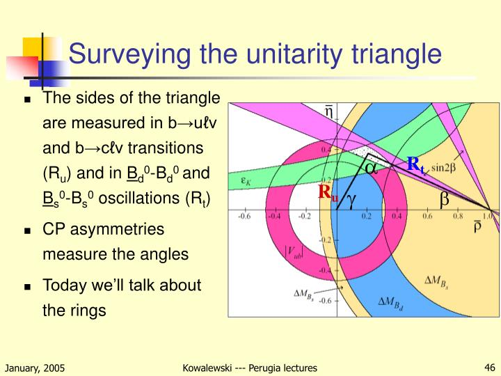 Surveying the unitarity triangle