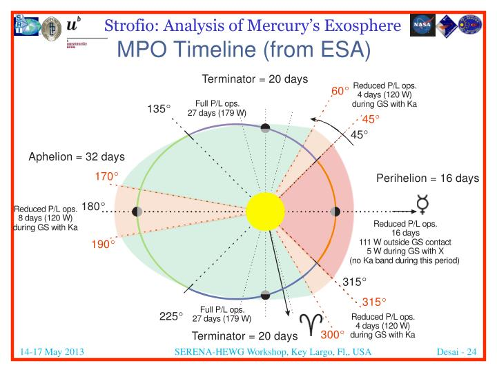 MPO Timeline (from ESA)